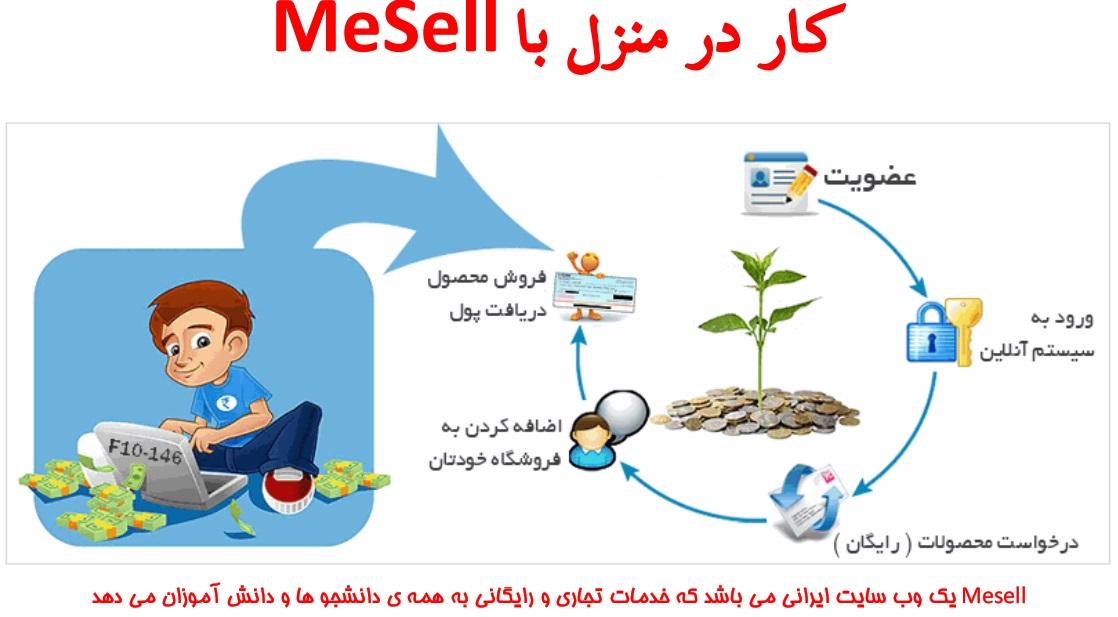 آموزش کسب درآمد اینترنتی با ثبت نام در سایت همکاری در فروش فایل mesell.ir