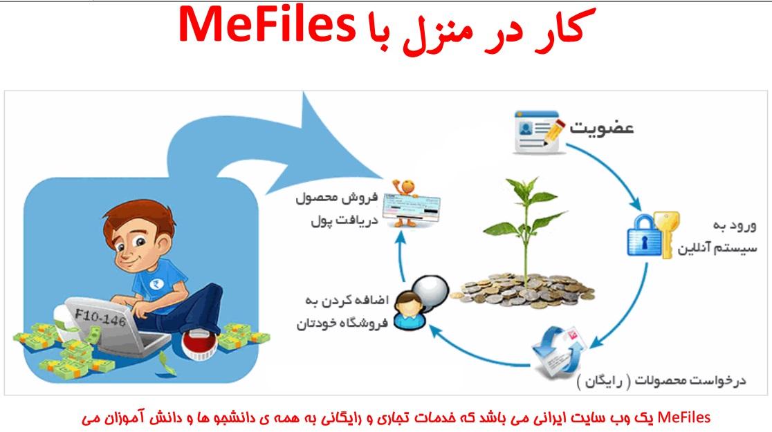 آموزش کسب درآمد اینترنتی مطمئن و آسان از طریق سایت همکاری در فروش فایل mefiles.ir