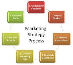 تکنیک های محبوب بازاریابی برای کسب و کار کوچک